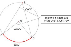 中心角と円周角はの角度の大きさはどんな関係があるんだろう?