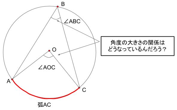 円周角と中心角の関係について