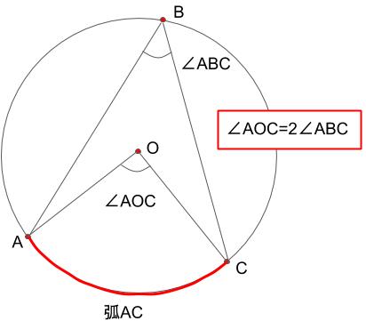 円周角の定理を表した図