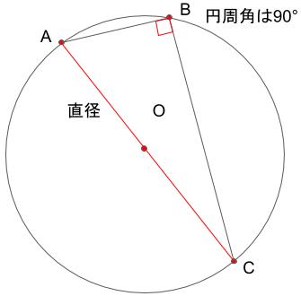 弧が直径となる場合、円周角は90°となる
